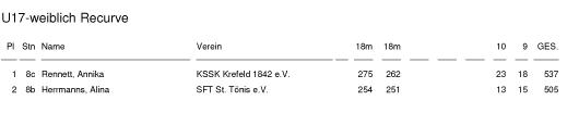 Ergebnis_BVNW_BM_2019_Halle-1 u17