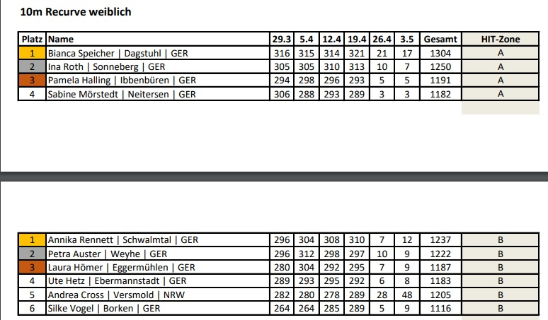 SDC Endstand